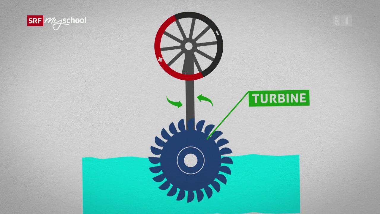 Strom: Wie funktioniert ein Generator? (4/8) - SRF mySchool - SRF