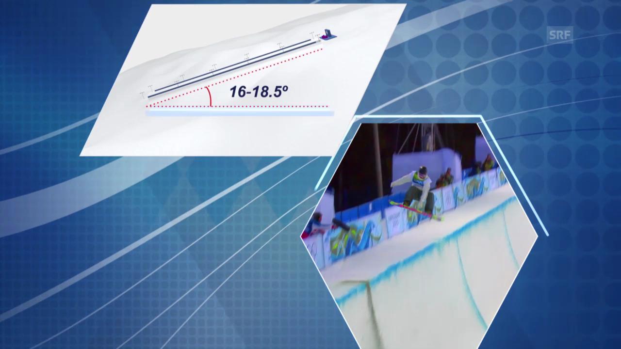 Sotschi: Erklärung Snowboard Halfpipe