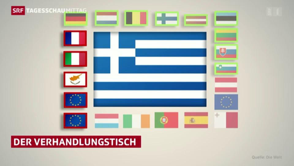 Wie Griechenland die Euroländer spaltet