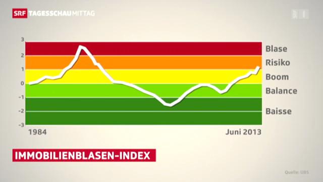 UBS: Gefahr einer Immobilienblase hat nicht zugenommen
