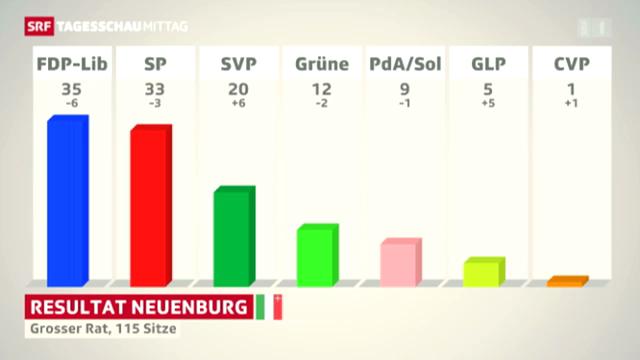 Rechtsrutsch im Neuenburger Kantonsparlament