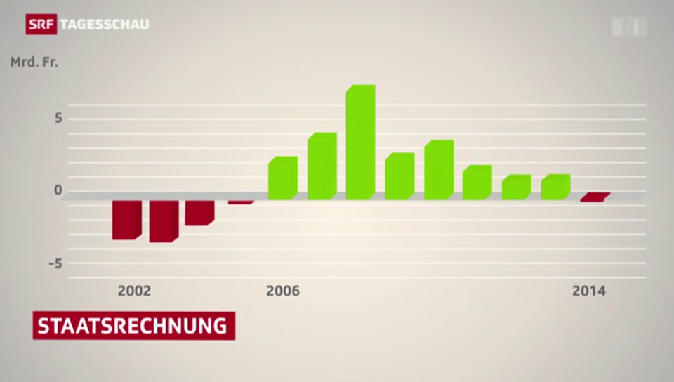 Defizit bei der Staatsrechnung 2014