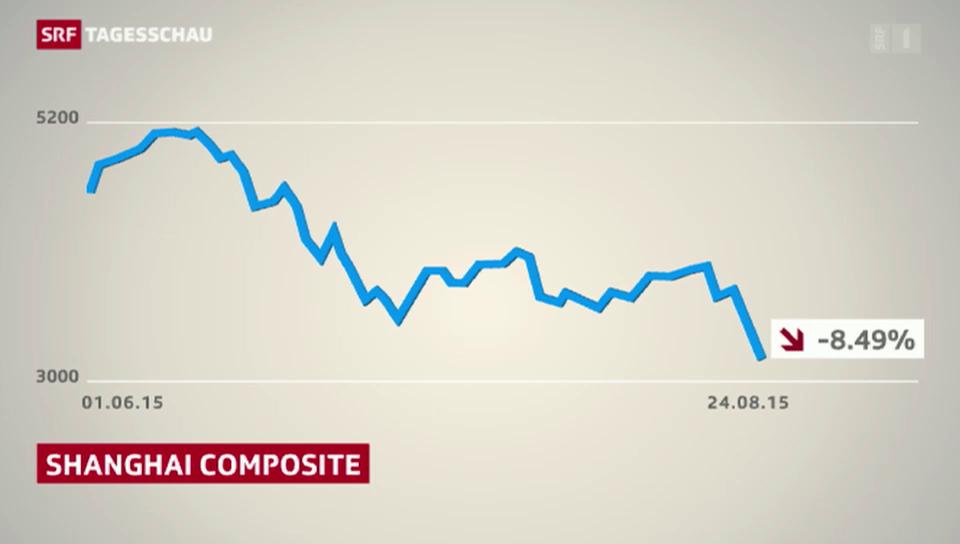 Chinas schwächelnde Wirtschaft schüttelt Börsen durch