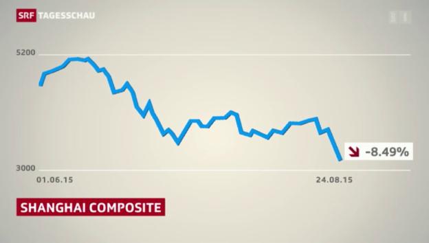 Video «Chinas schwächelnde Wirtschaft schüttelt Börsen durch» abspielen