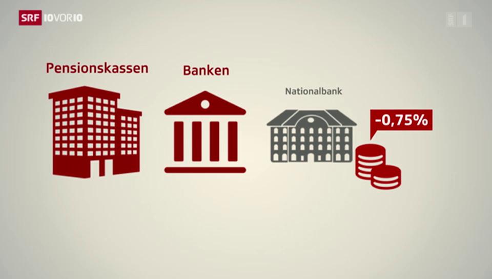 Grafik: Weshalb der Negativzins auch die PK-Gelder betrifft
