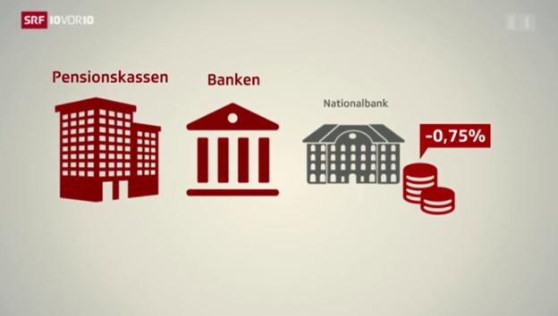 Video «Grafik: Weshalb der Negativzins auch die PK-Gelder betrifft» abspielen