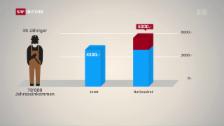 Video «Nationalrat: Mehr Geld in die Pensionskasse» abspielen