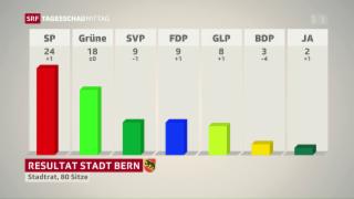 Video «Rot-Grüner Vormarsch in Bern  » abspielen