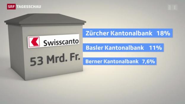 Video «ZKB schluckt Swisscanto» abspielen