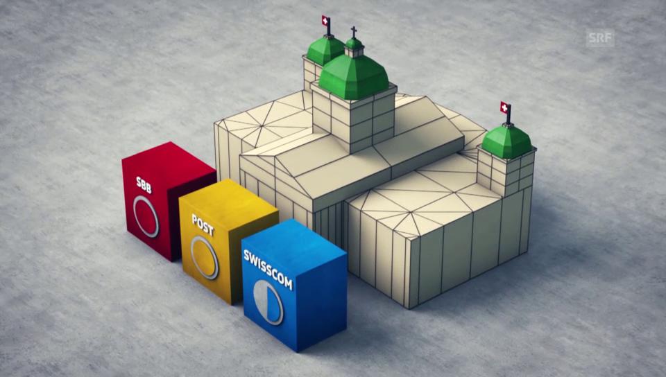 Verhältnis von Bund zu SBB, Post und Swisscom