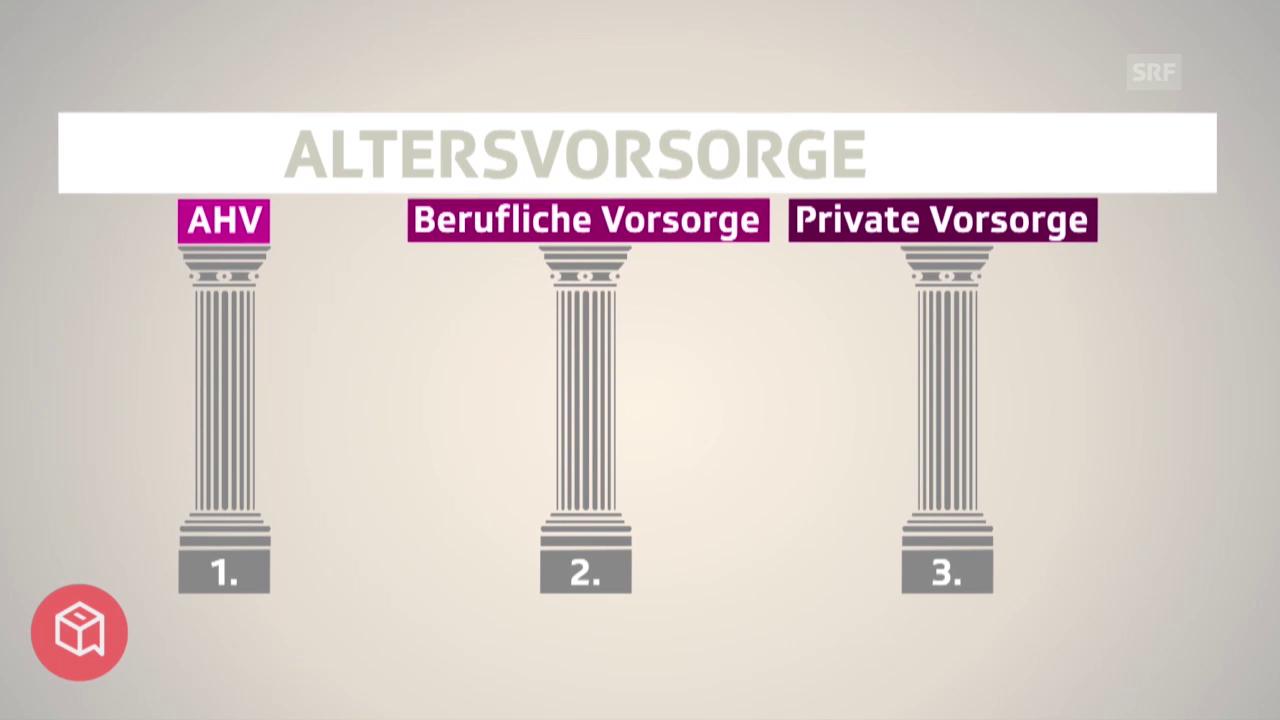 politbox erklärt: So funktioniert das 3-Säulen-Prinzip