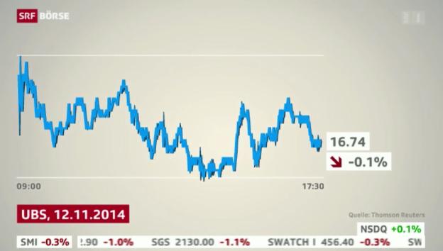 Video «SRF Börse vom 12.11.2014» abspielen