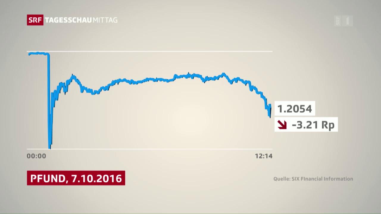 Britisches Pfund abgestürzt