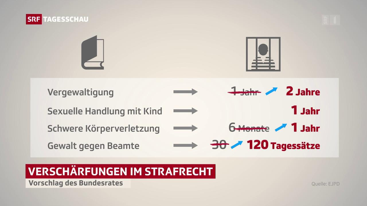 Bundesrat will schärfere Strafnormen