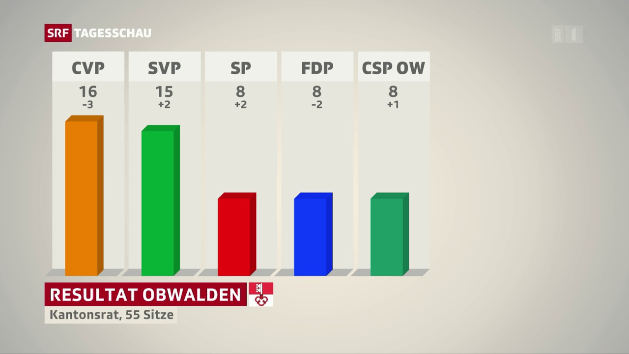 Gesamterneuerungswahlen in Obwalden