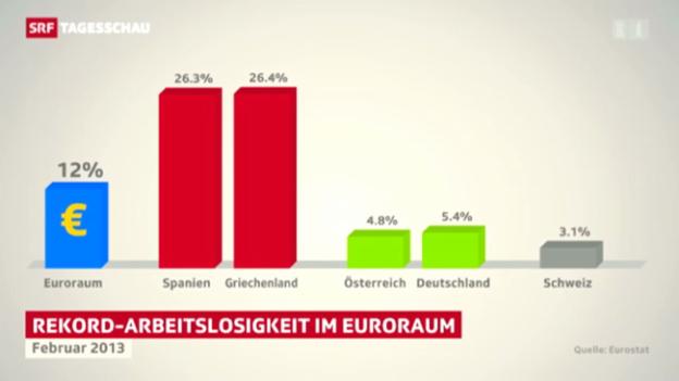 Video «Arbeitslosigkeit in der EU auf Rekordhoch» abspielen