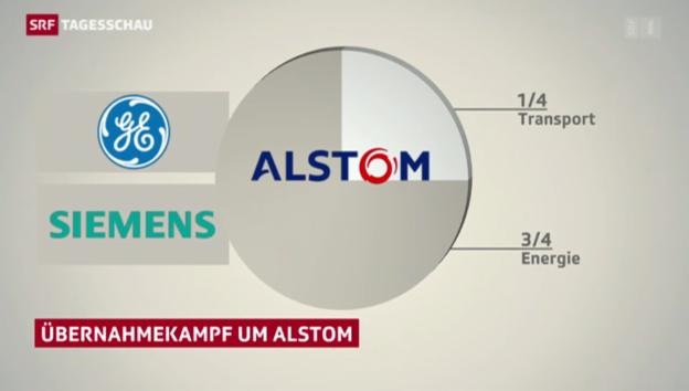 Video «General Electrics bietet Alstom 12,4 Mrd. Euro» abspielen