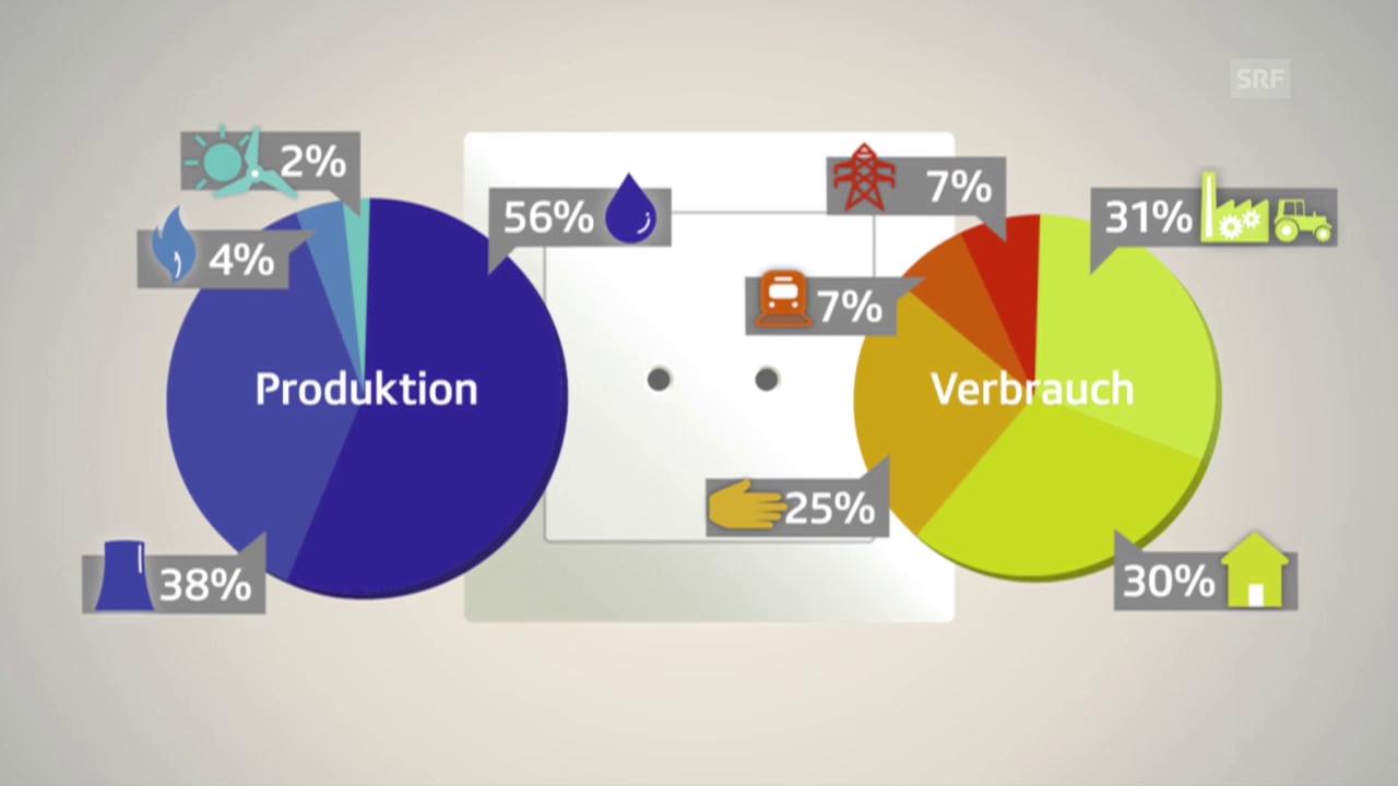 politbox erklärt: Wohin der Strom in der Schweiz fliesst