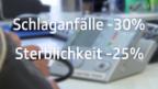 Video «Blutdruck 120 statt 140?» abspielen