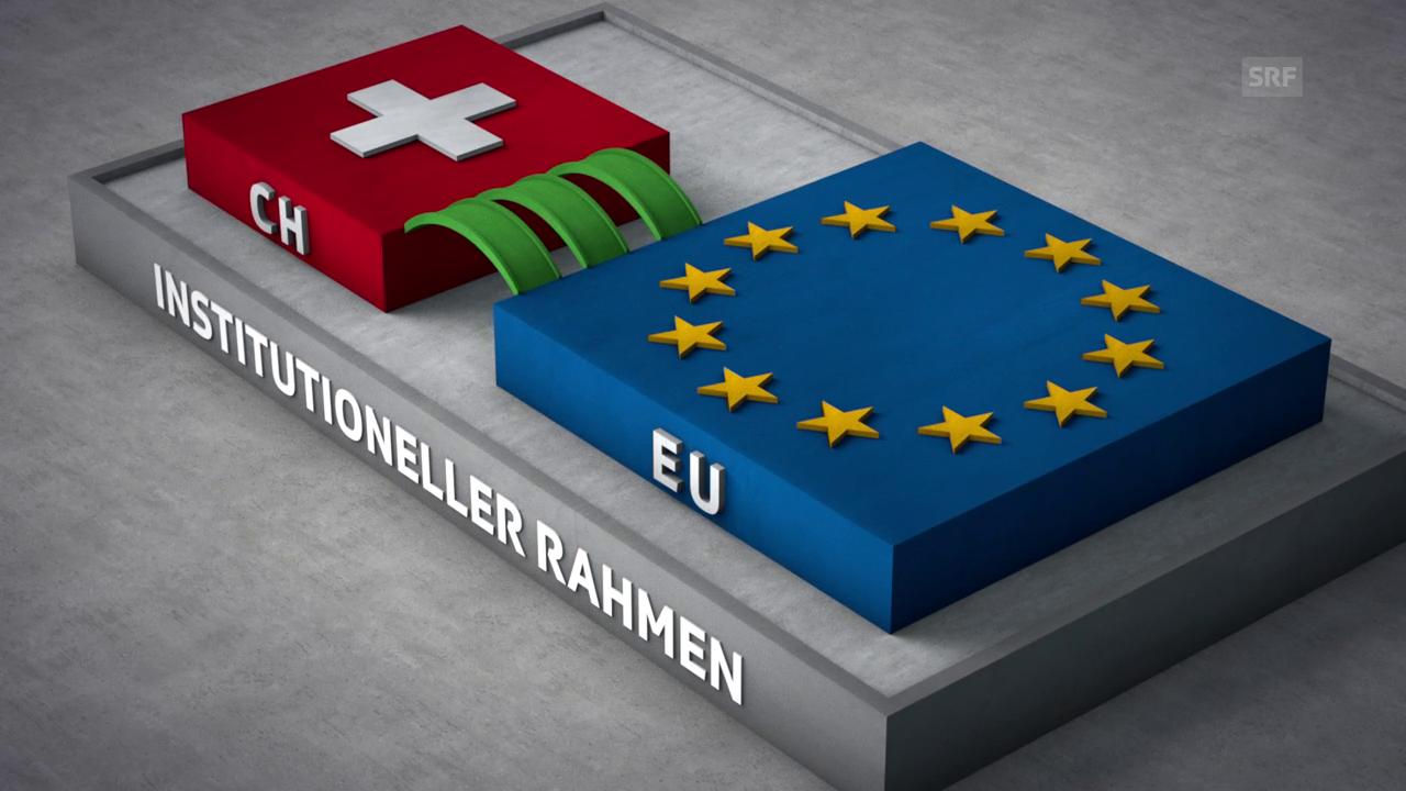 Wie ein Rahmenabkommen aussehen könnte