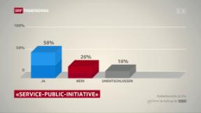 Video «Zustimmung zu Pro-Service-Public-Initiative» abspielen