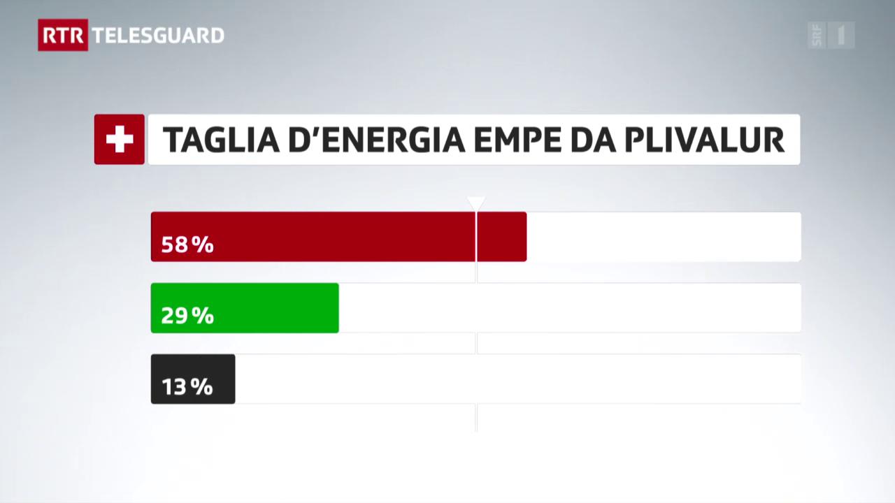 Prim trend da votaziuns – Gea a la famiglia, na a la taglia d'energia