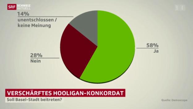 Video «Schweiz aktuell vom 10.12.2013» abspielen