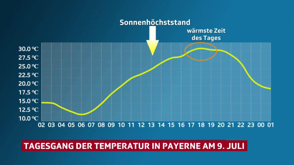 Die Temperatur hinkt dem Sonnenstand hinterher