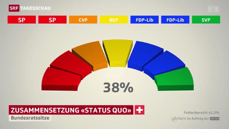 Welche Parteien sollen im Bundesrat wie stark vertreten sein?