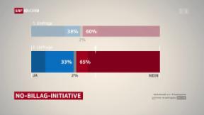 Video «FOKUS: NoBillag Umfrageergebnisse» abspielen