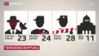 Video «Bundesrat will im Kampf gegen Terror aufrüsten» abspielen