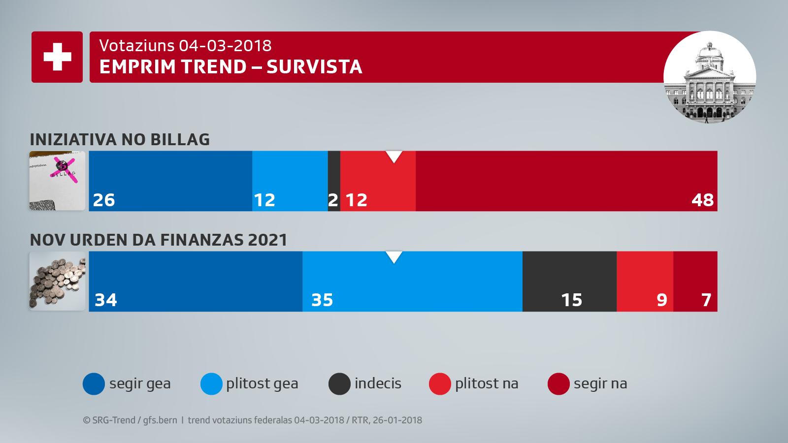 Retschertga gfs: La Svizra avess ditg na a No Billag, gea ad urden da finanzas