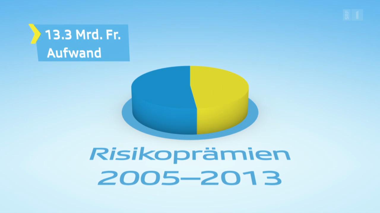 Grafik: Überschuss Risikoprämie