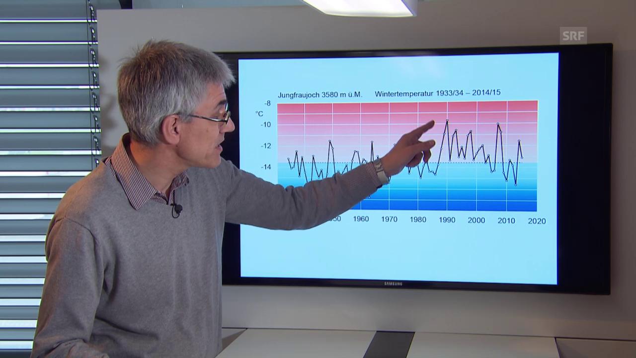 Stephan Bader erklärt die Entwicklung der Temperatur (SRF)