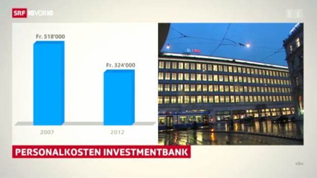 Video «2,5 Mrd. Bonus trotz 2,5 Mrd. Verlust bei der UBS» abspielen